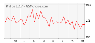 Диаграмма изменений популярности телефона Philips E517