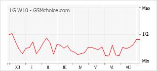 Popularity chart of LG W10