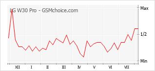 Диаграмма изменений популярности телефона LG W30 Pro