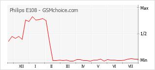 Gráfico de los cambios de popularidad Philips E108
