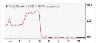 Popularity chart of Philips Xenium X121