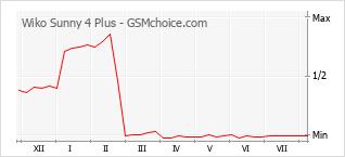 Diagramm der Poplularitätveränderungen von Wiko Sunny 4 Plus