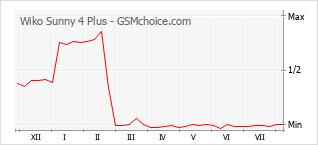 Grafico di modifiche della popolarità del telefono cellulare Wiko Sunny 4 Plus