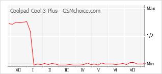 Gráfico de los cambios de popularidad Coolpad Cool 3 Plus