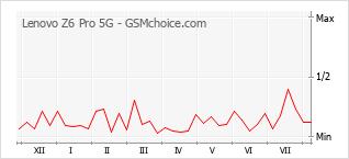 Popularity chart of Lenovo Z6 Pro 5G