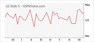 Popularity chart of LG Stylo 5