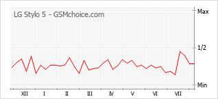 Gráfico de los cambios de popularidad LG Stylo 5