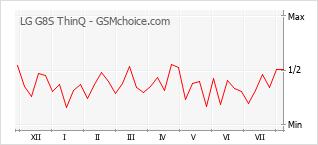 Le graphique de popularité de LG G8S ThinQ