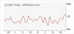 Traçar mudanças de populariedade do telemóvel LG G8S ThinQ