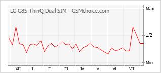 Gráfico de los cambios de popularidad LG G8S ThinQ Dual SIM