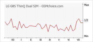 Le graphique de popularité de LG G8S ThinQ Dual SIM