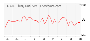 Populariteit van de telefoon: diagram LG G8S ThinQ Dual SIM