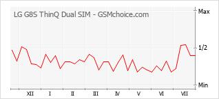 Traçar mudanças de populariedade do telemóvel LG G8S ThinQ Dual SIM