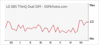 手机声望改变图表 LG G8S ThinQ Dual SIM