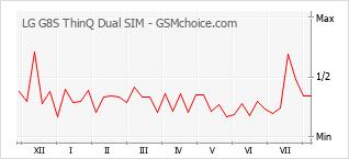 手機聲望改變圖表 LG G8S ThinQ Dual SIM