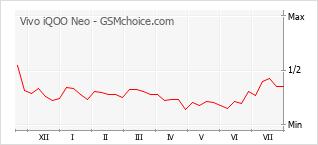 Popularity chart of Vivo iQOO Neo