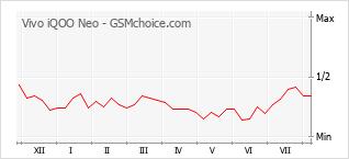 Gráfico de los cambios de popularidad Vivo iQOO Neo