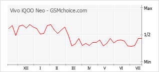 Grafico di modifiche della popolarità del telefono cellulare Vivo iQOO Neo