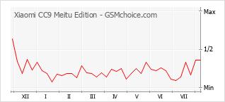 Gráfico de los cambios de popularidad Xiaomi CC9 Meitu Edition