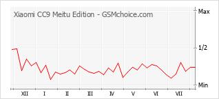 Grafico di modifiche della popolarità del telefono cellulare Xiaomi CC9 Meitu Edition