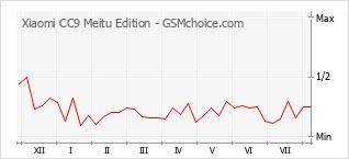 Traçar mudanças de populariedade do telemóvel Xiaomi CC9 Meitu Edition