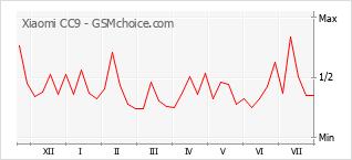 Le graphique de popularité de Xiaomi CC9