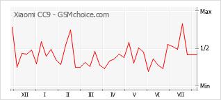 Populariteit van de telefoon: diagram Xiaomi CC9
