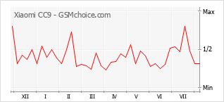 Traçar mudanças de populariedade do telemóvel Xiaomi CC9