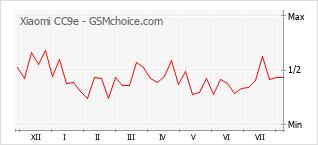 Gráfico de los cambios de popularidad Xiaomi CC9e