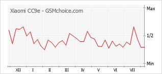 Le graphique de popularité de Xiaomi CC9e
