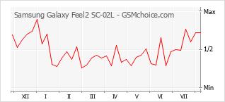 Gráfico de los cambios de popularidad Samsung Galaxy Feel2 SC-02L