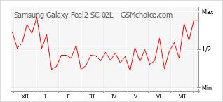 Le graphique de popularité de Samsung Galaxy Feel2 SC-02L
