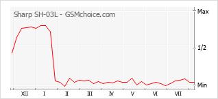 Popularity chart of Sharp SH-03L