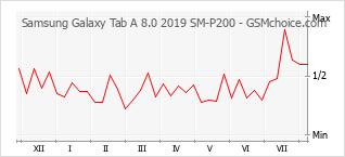 Le graphique de popularité de Samsung Galaxy Tab A 8.0 2019 SM-P200