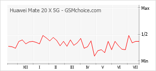 Gráfico de los cambios de popularidad Huawei Mate 20 X 5G