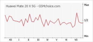 Le graphique de popularité de Huawei Mate 20 X 5G