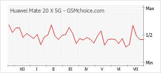 Populariteit van de telefoon: diagram Huawei Mate 20 X 5G