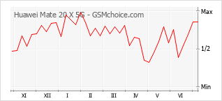 Traçar mudanças de populariedade do telemóvel Huawei Mate 20 X 5G
