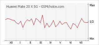 手机声望改变图表 Huawei Mate 20 X 5G