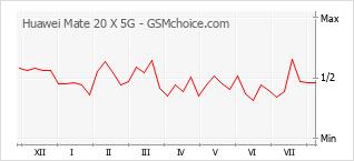 手機聲望改變圖表 Huawei Mate 20 X 5G