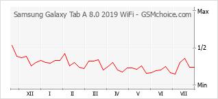 Diagramm der Poplularitätveränderungen von Samsung Galaxy Tab A 8.0 2019 WiFi