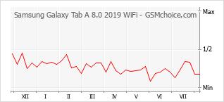Popularity chart of Samsung Galaxy Tab A 8.0 2019 WiFi