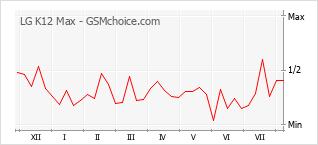 Popularity chart of LG K12 Max