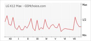 Le graphique de popularité de LG K12 Max
