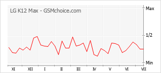 Grafico di modifiche della popolarità del telefono cellulare LG K12 Max