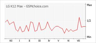 Populariteit van de telefoon: diagram LG K12 Max