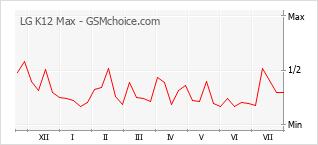 Traçar mudanças de populariedade do telemóvel LG K12 Max