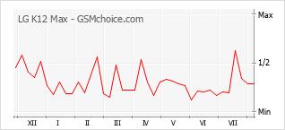 Диаграмма изменений популярности телефона LG K12 Max