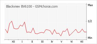 Gráfico de los cambios de popularidad Blackview BV6100