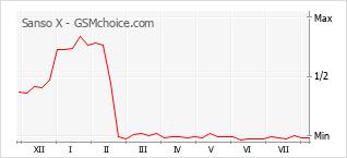 Диаграмма изменений популярности телефона Sanso X
